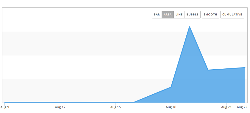 Pinpoint downloads graph Aug 9–Aug 22 showing a large increase in downloads.