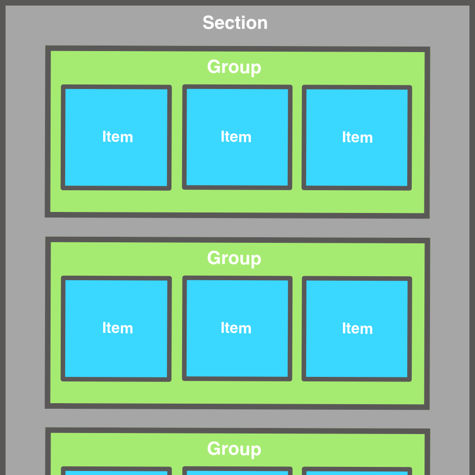 Diagram of a compositional layout with items nested in groups within a section