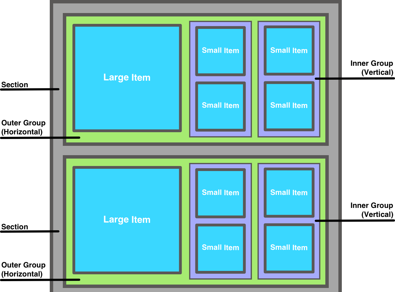 Diagram of a compositional layout with multiple items and nested groups
